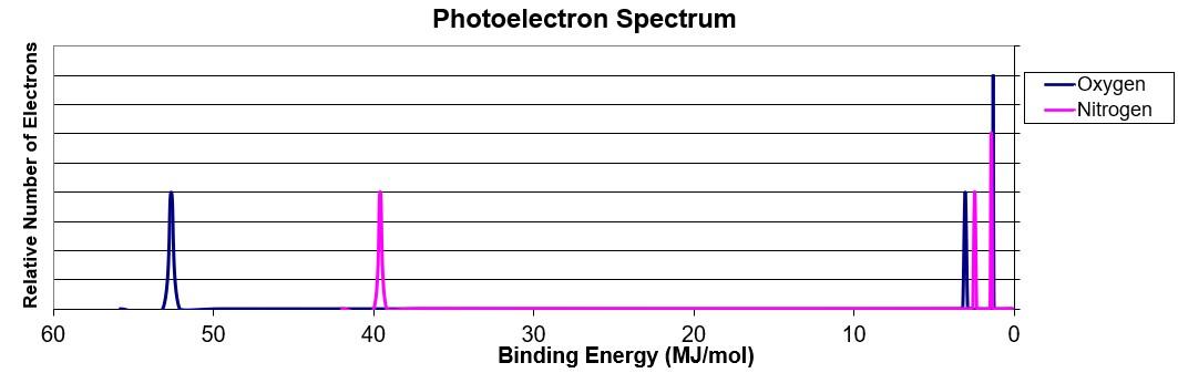 Photoelectron Spectroscopy Ap Chemistry