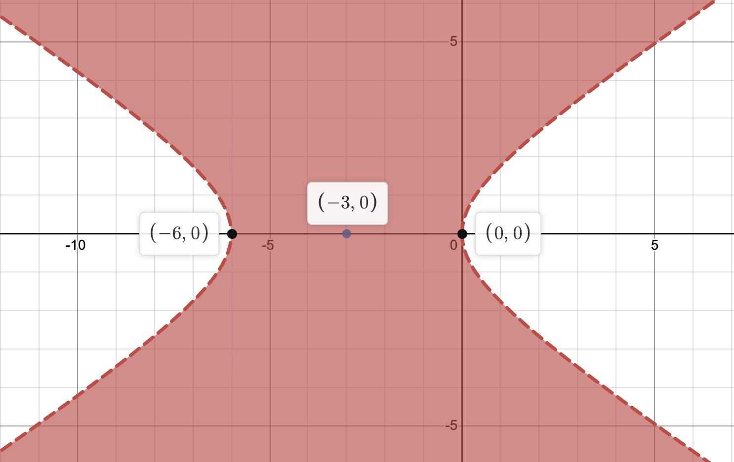 Hyperbola1